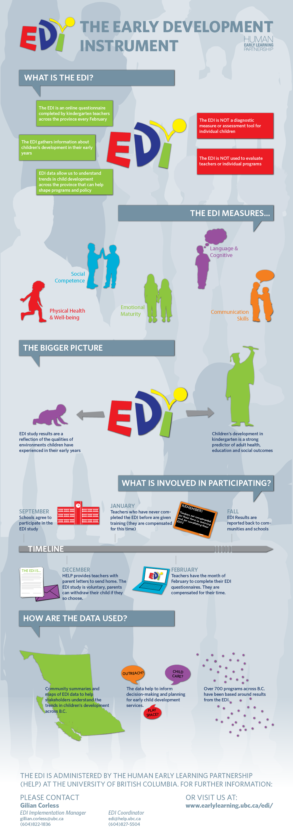 An infographic to help introduce the EDI